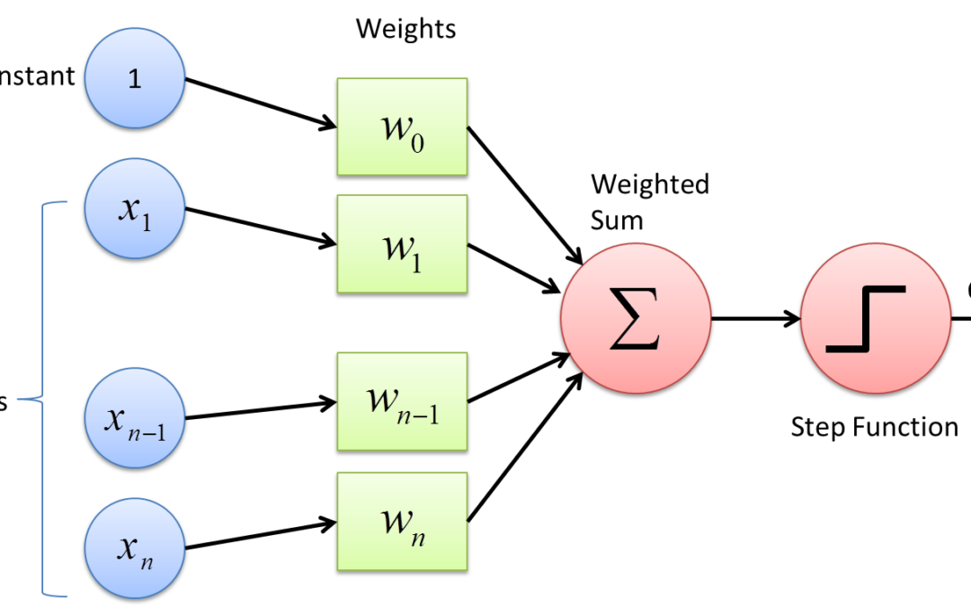 A hands-on tutorial on the Perceptron learning algorithm